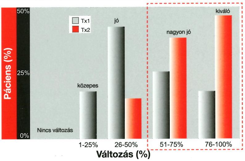 nightlase_fotona_kezelesi_statisztika