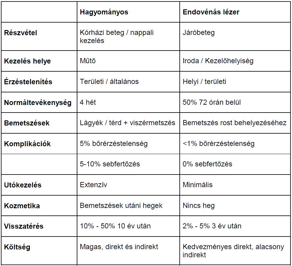 Érsebészet: endovénás lézeres visszérműtét előnyei